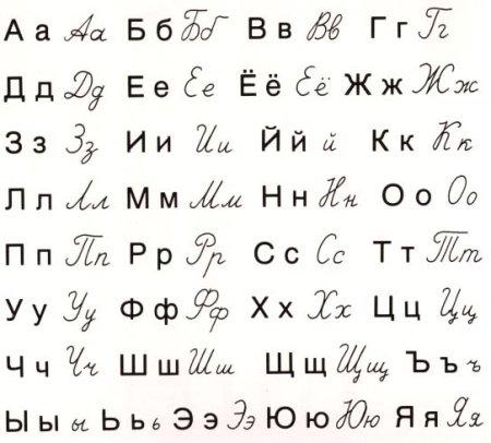 Alfabeto Russo - Conhea mais sobre o Alfabeto Cirlico